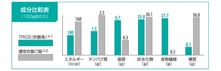 糖質77.9%オフ、カロリー40%オフ
